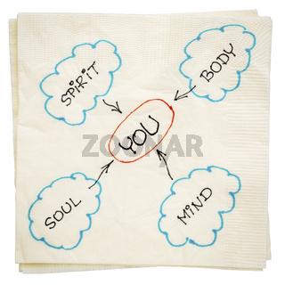 you, body, mind, soul, and spirit - napkin doodle