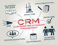 crm Kundenpflege, Kundenbindung, Business, Erfolg