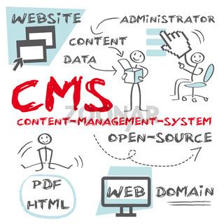 CMS Content-Management-System, Admin