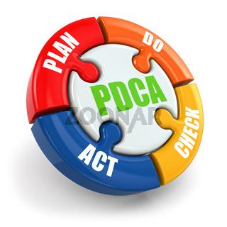 PDCA. Plan, do, check, act.