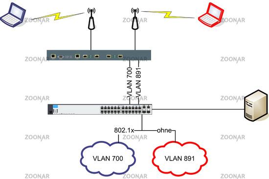 Foto Netzwerk VLAN WLAN Diagramm Illustration Bild #8774207