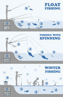 Fishing infographic. Float fishing, spinning, winter fishing. Set elements for creating your own infographic design.