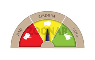 Satisfaction rating from three sectors. Good, medium, bad. Arrow in the Medium sector.