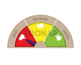 Satisfaction rating from three sectors. Good, medium, bad. Arrow in the bad sector.