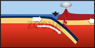 Geothermische Energie.