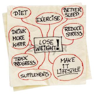 lose weight mindmap on napkin