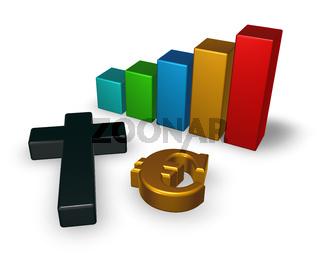 balkendiagramm mit christlichem kreuz und eurosymbol - 3d illustration