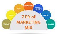 Concept of 7ps of marketing mix