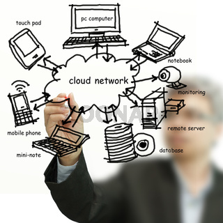 drawing cloud network on whiteboard