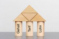 Drei Säulen mit Gehalt, Tarif und Lohn