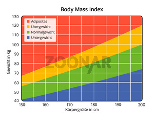 Body Mass Index in cm and kg (German labeling)